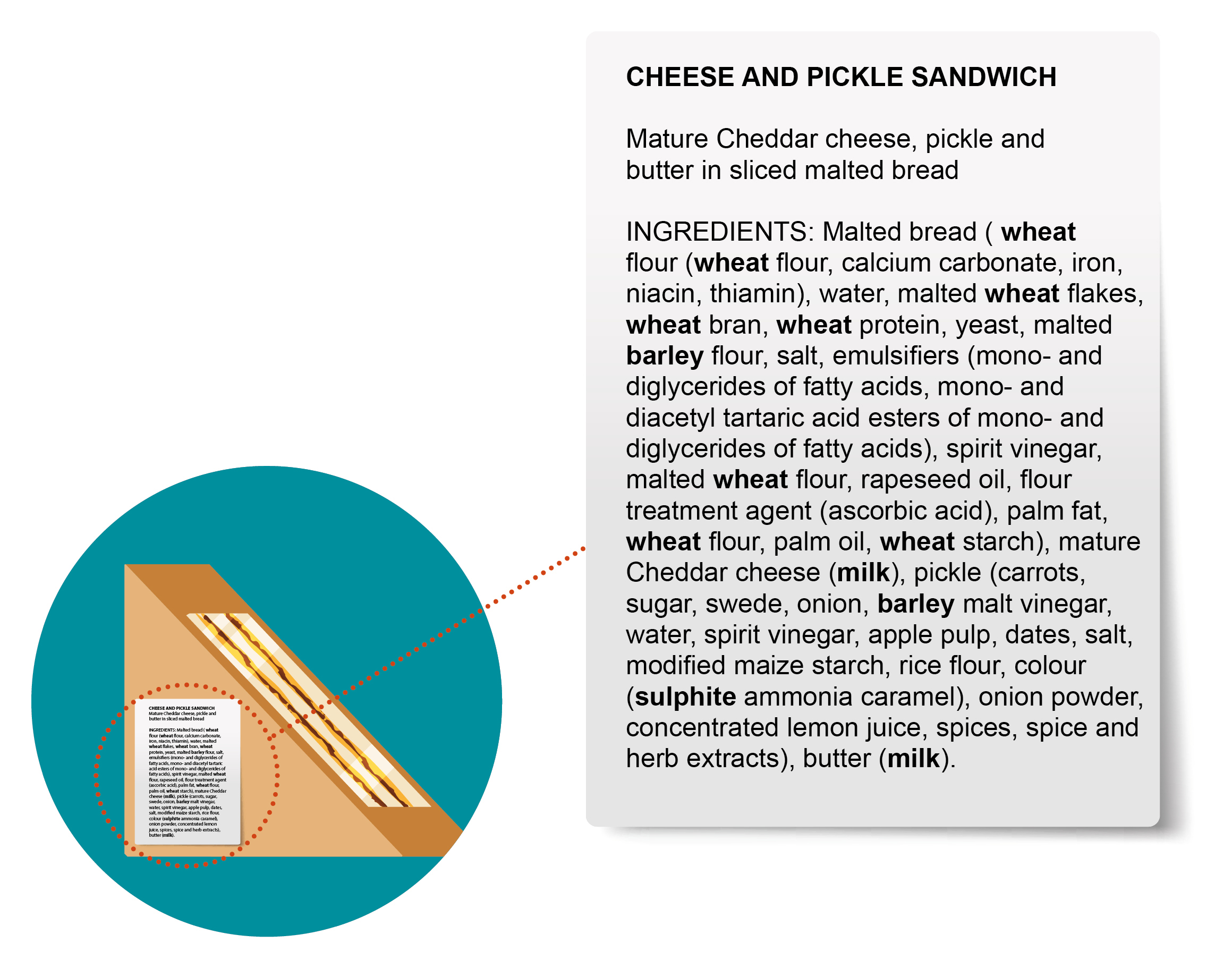 Example Label for PPDS Sandwich - Cheese and pickle sandwich