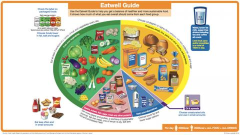 Eat Well Food Standards